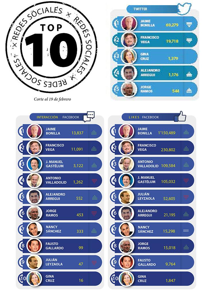 Top Ten Redes Sociales, 433, 22 de febrero